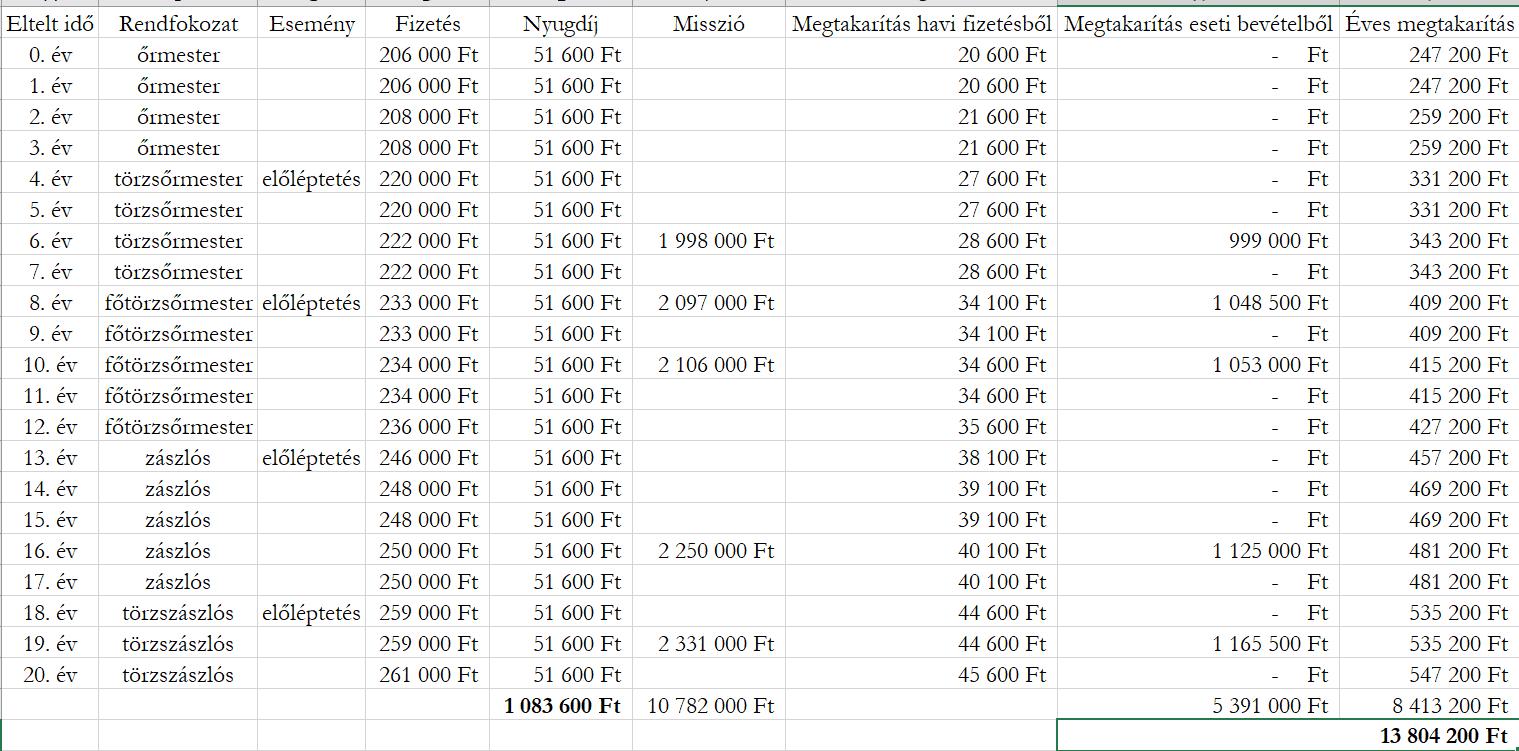 Ez egy táblázat, melyben egy altiszt állományú katona karrierje során kapott bevételei és megtakarításai szerepelnek