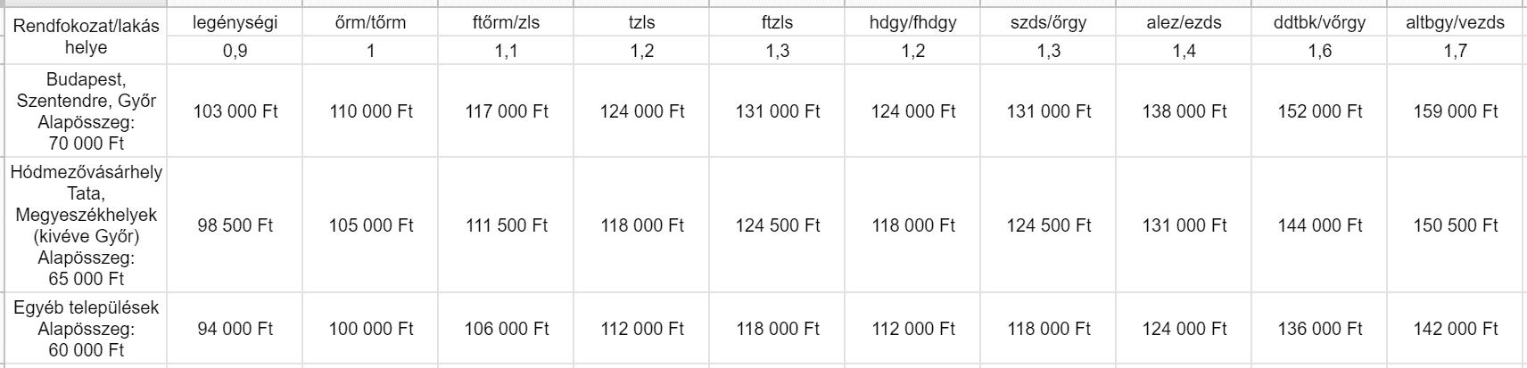 A honvédségi lakáspénz összegeit tartalmazó táblázat 2 gyermek esetén