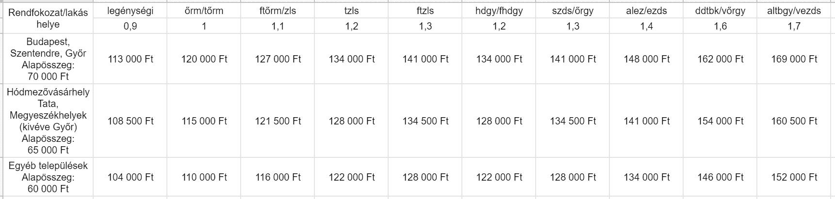 A honvédségi lakáspénz összegeit tartalmazó táblázat 3 meglévő gyermek esetén