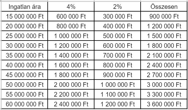 Ez egy táblázat a vagyonszerzési illeték mértékéről honvédségi lakáspénz és lízing esetén