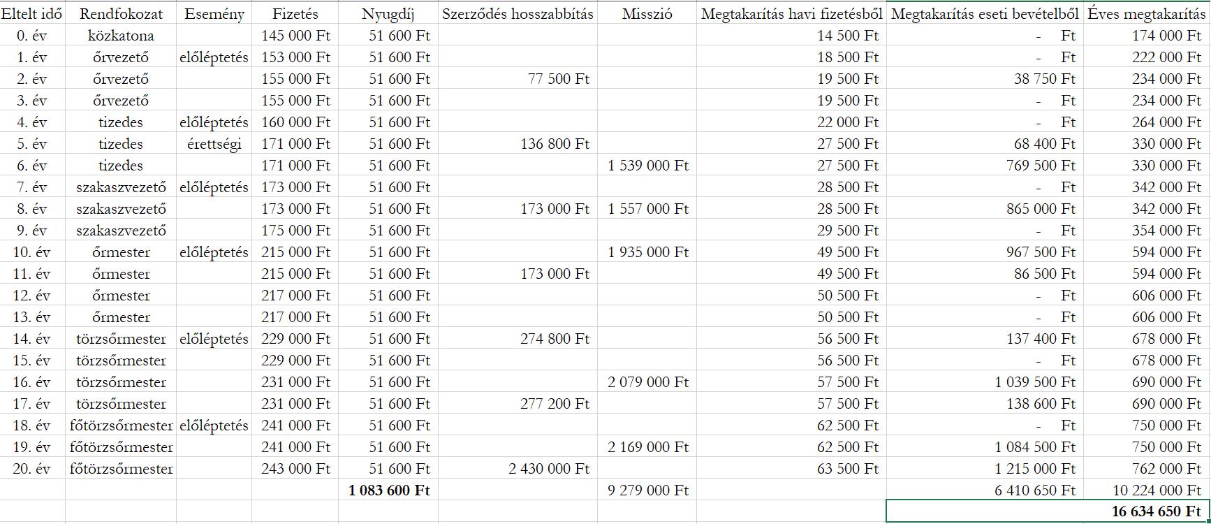 Ez egy táblázat, melyben egy legénységiből altisztté váló katonai karrier során kapott bevételei és megtakarításai szerepelnek