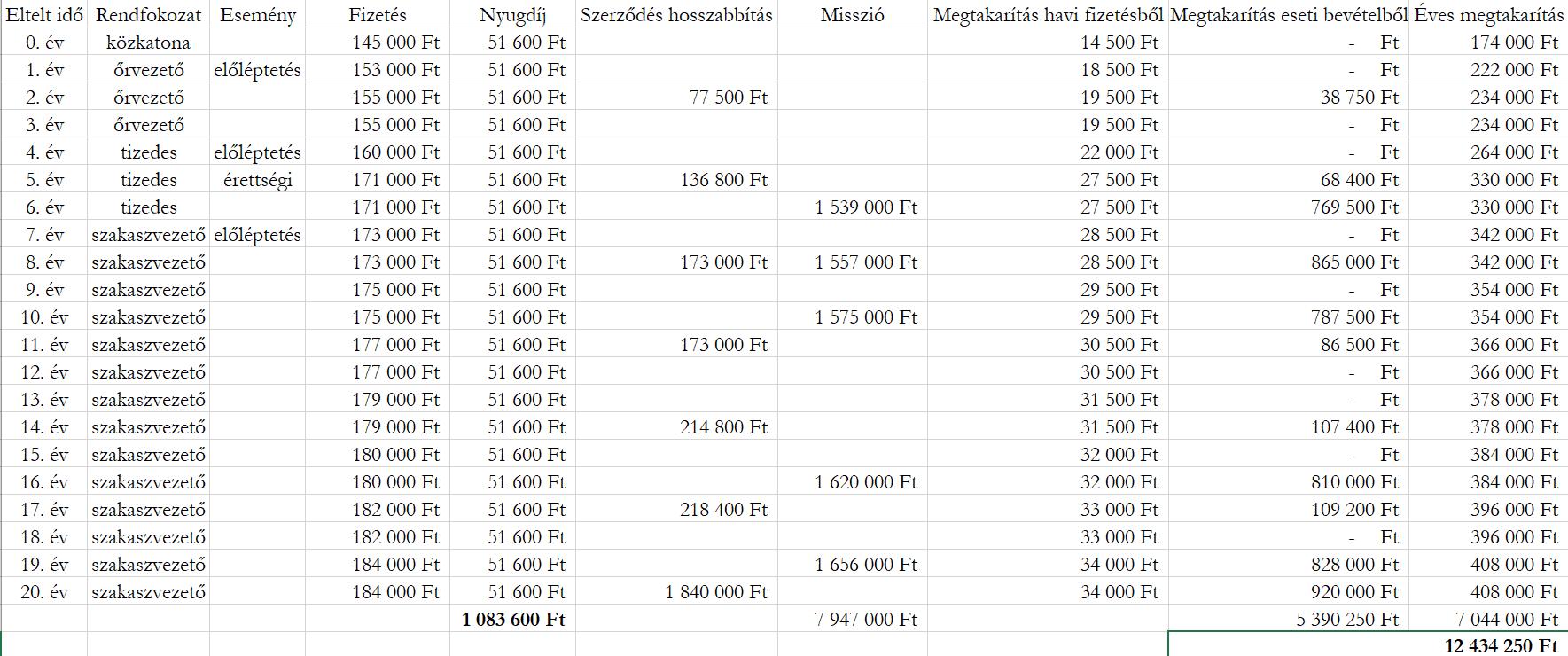 Ez egy táblázat, melyben egy legénységi állományú katona karrierje során kapott bevételei és megtakarításai szerepelnek