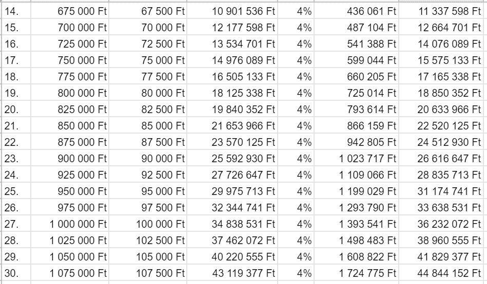 Ez a táblázat azt szemlélteti, hogy miként lehet összegyűjteni, akár 45 millió forintot 30 év alatt