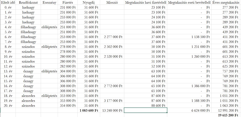 Ez egy táblázat, melyben egy tiszti katonai karrier során kapott bevételei és megtakarításai szerepelnek